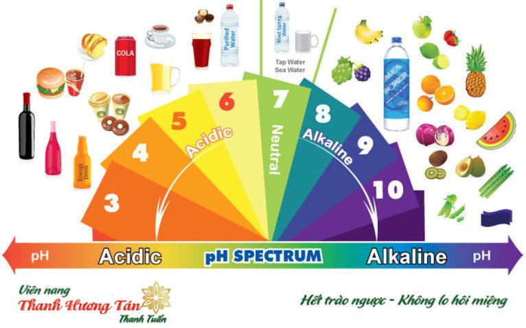 thực phẩm chứa axit chua miệng